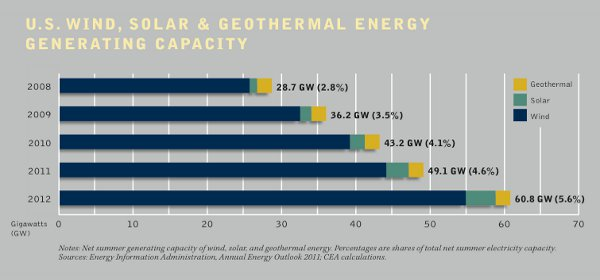 Wind, Solar and geothermal Energy  capacity